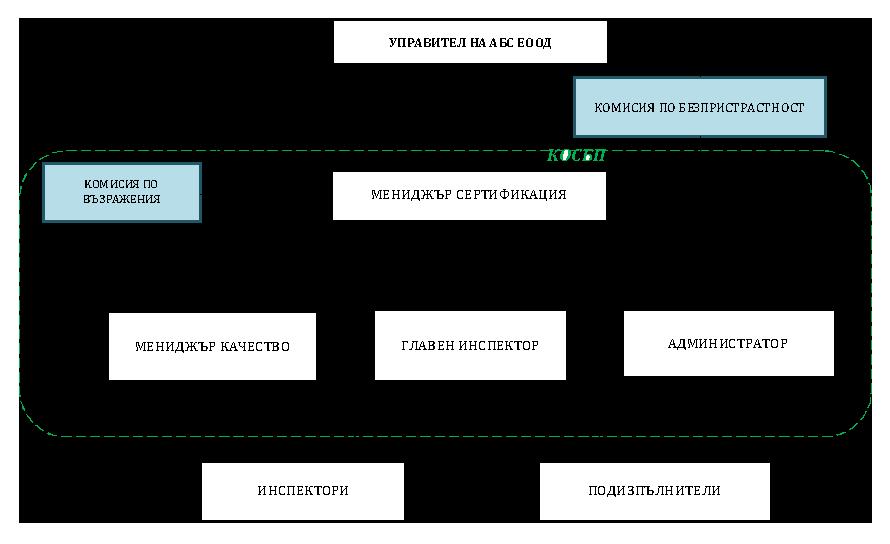 struktura ABC